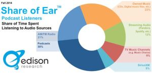 Share of Ear 2014