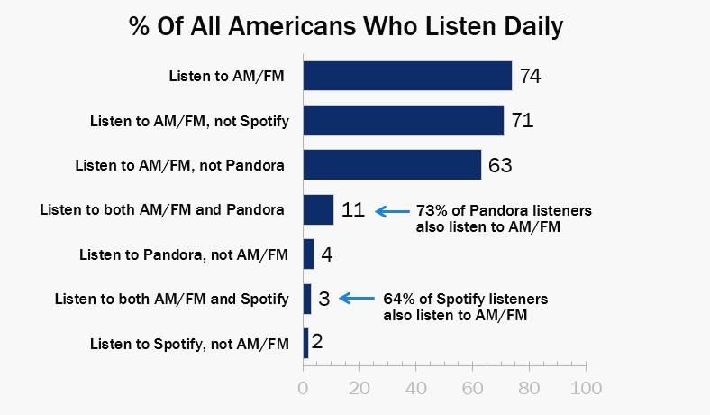 Percentage of Americans Who Listen Daily