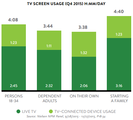TV Screen Usage